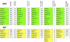 Advanced Standings